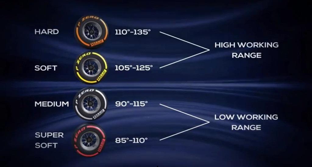 Pirelli Tyres 2013 Range