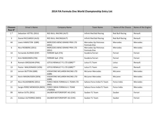 2014 F1 entry list (almost)