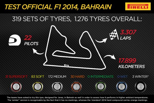 End results from the final F1 test at Bahrain
