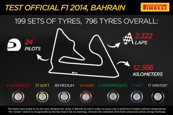 Pirelli Tyres Bahrain 2014